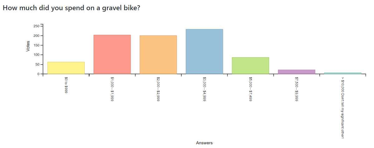 gravel cycling survey