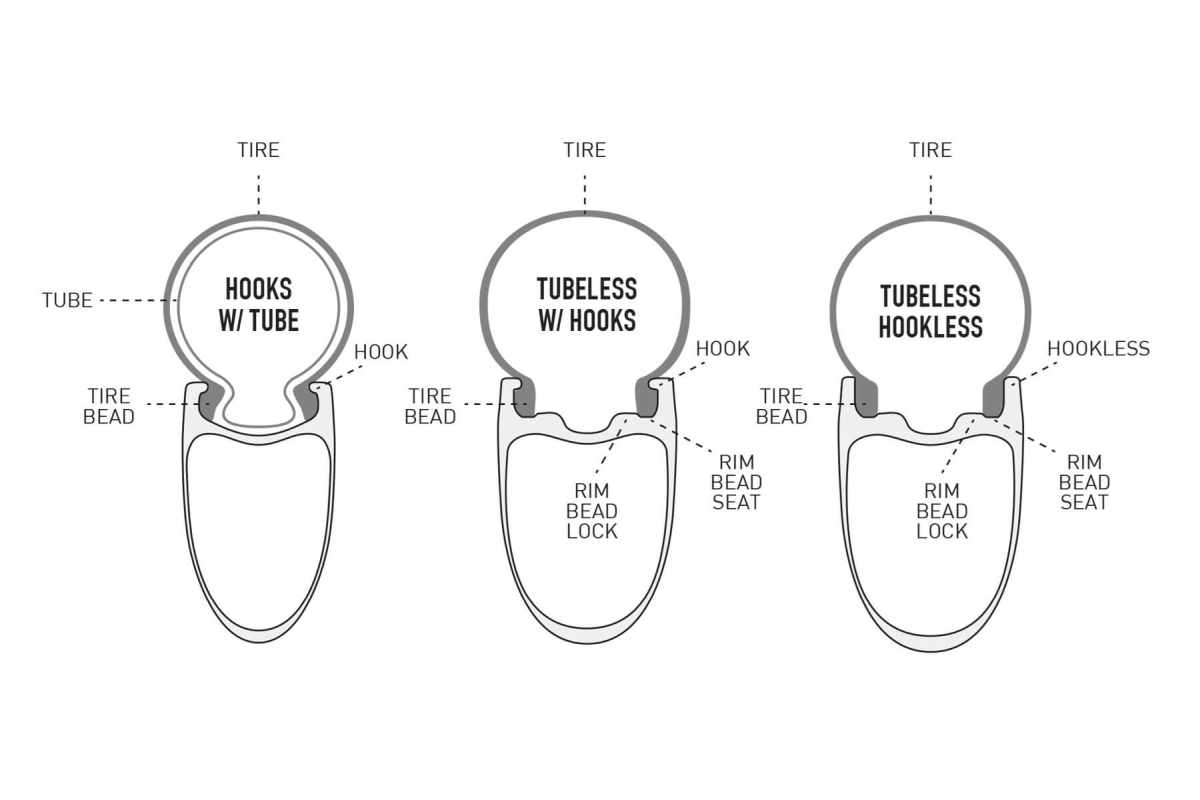 hookless tubeless bicycle rims explained